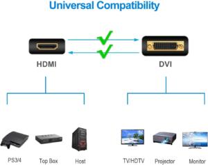 Cet adaptateur HDMI vous promet une comptabilité universelle.